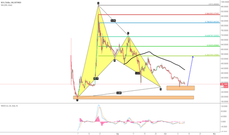 BCHUSD: [Cryptocurrency]Bullish Bat of BCHUSD, heading to 544
