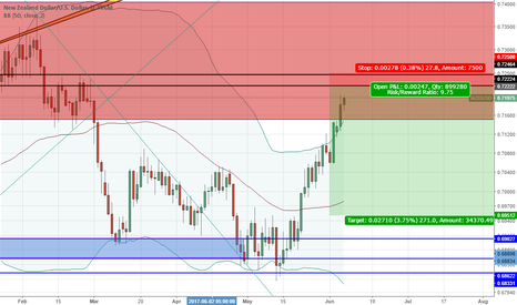 NZDUSD: Price action hitting major resistance (no obstruction on rally)