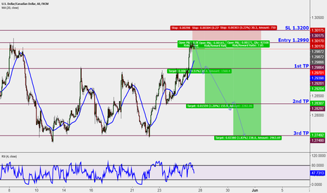USDCAD: Short opportunity Memorial Day's Gift