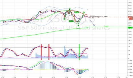 SPX500: SPX500 - 15 minutes chart