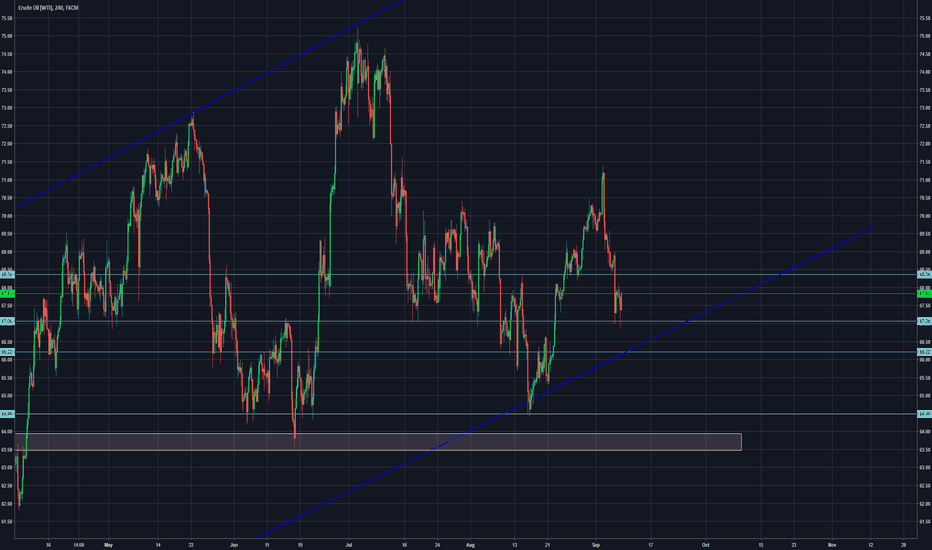 USOIL: USOil Trend or new lows