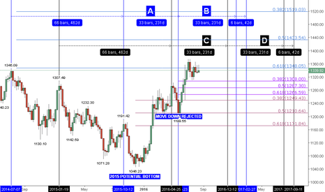 XAUUSD: THE MOVEMENT OF GOLD IN A BIG TIME TEMPLATE (REVIEW & FORECAST)