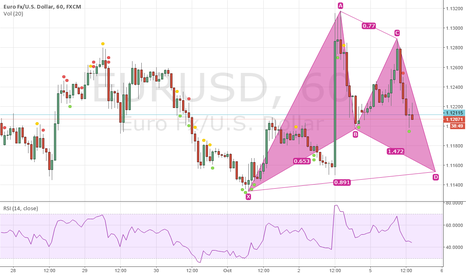 EURUSD: Bat pattern forming in 1h.