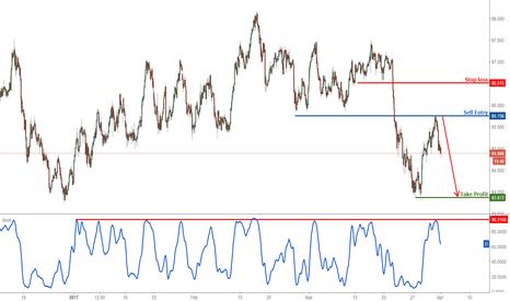 AUDJPY: AUD/JPY dropped perfectly towards profit target, remain bearish