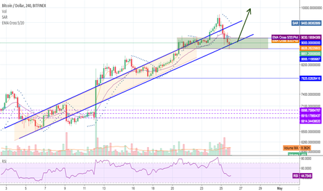 BTCUSD: Positive moves on the 4HR and showing good strength.