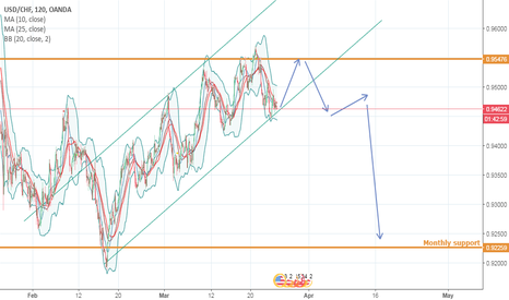 USDCHF: USDCHF projections for this week
