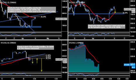 BTCUSD: Bitcoin - Intraday Trade Opportunity