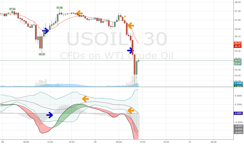 USOIL: #followtheflow flow indicator works! covered too soon