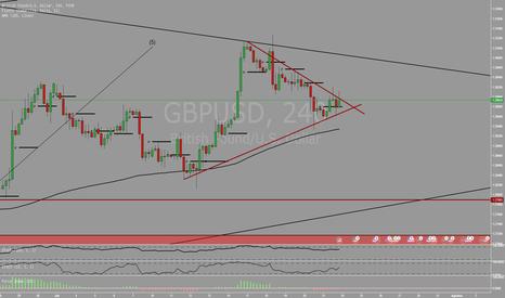 GBPUSD: Kemungkinan retest weekly trendline