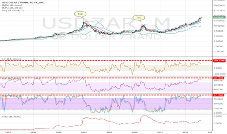 USDZAR: SHORT USDZAR on monthly