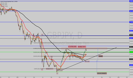 GBPJPY: PATIENCE IS KEY AWAITING HOPING TO TRADE THE DOUBLE BOTTOM.