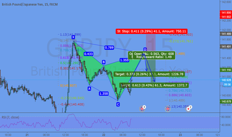 GBPJPY: Potential Cypher @ 141,48
