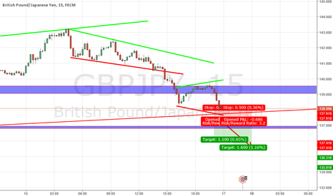 GBPJPY: Long and Short Possibility