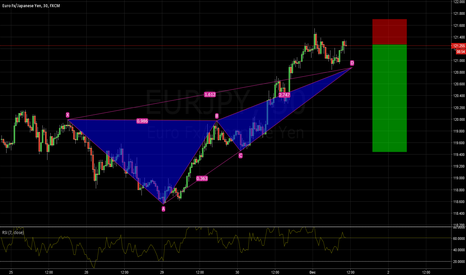 EURJPY: EURJPY short CRAB pattern bearish 120.90