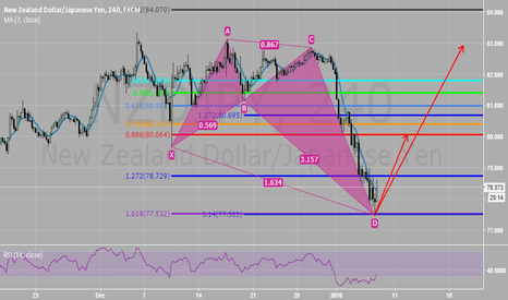 NZDJPY: BEHOLD THY PERFECT CRAB