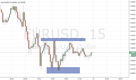 EURUSD: Buy at support and sell at resistance