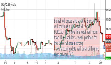 EURCAD: EURCAD Sell position