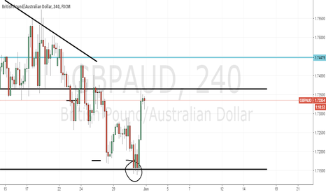 GBPAUD: GbpAud consolidating after a great bullish movement.