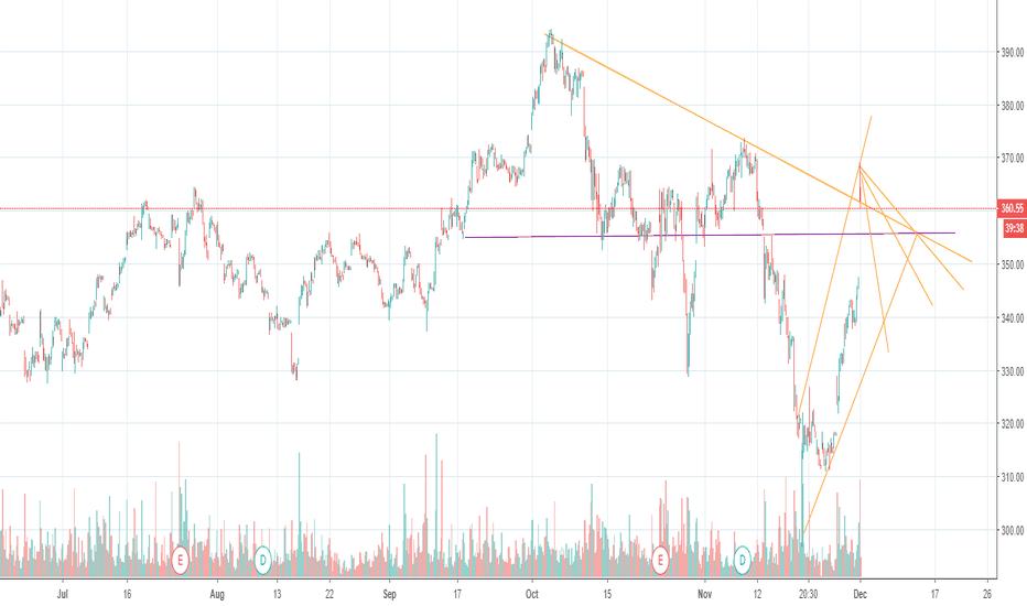 BA: Short or buy puts BA Short term profit