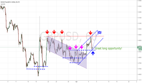 GBPUSD: Long opportunities on the Gbp/Usd