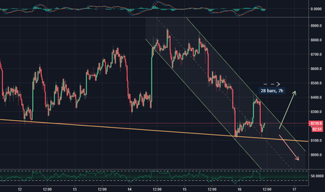 BTCUSD: BTC approaching apex of major support line and current channel