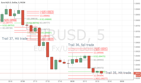 EURUSD: 1 fail i win