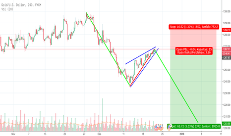 XAUUSD: Analisa XAUUSD potensial Bearish dengan AB=CD Pattern