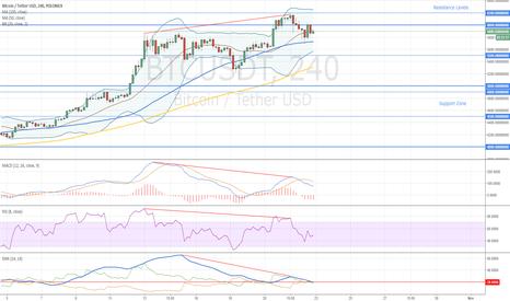 BTCUSDT: Bitcoin Trend Reversal Signal