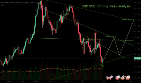 GBPUSD: GBP USD ANALYSIS - Long opportunity