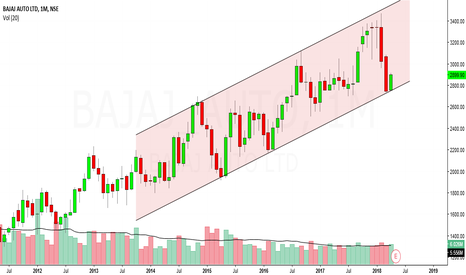 BAJAJ_AUTO: bajaj auto looks bullish in medium term to long term