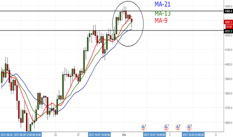 BTCUSD: Bear Hammer H4+Moving average(9-13-21)