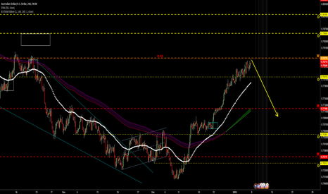 AUDUSD: 0.7877 is Strong R