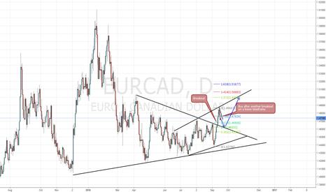 EURCAD: EUR/CAD Long Setup