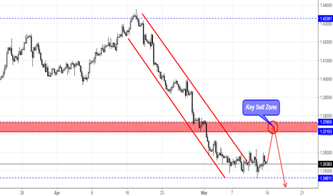 GBPUSD: GBP/USD bounced from buy level