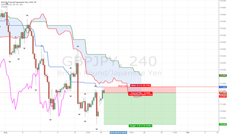 GBPJPY: Nice risk reword