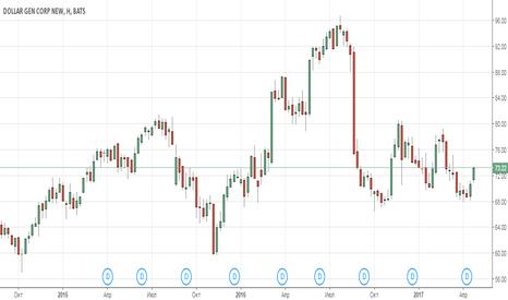 DG: Анализ компании Dollar General Corp