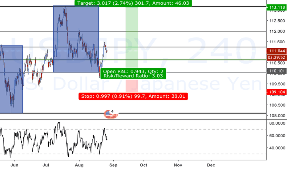 USDJPY: Low Risk On USDJPY Long - Soon at 114.500 ?
