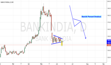 BANKINDIA: Bank of India - Bearish Pennant Breakout
