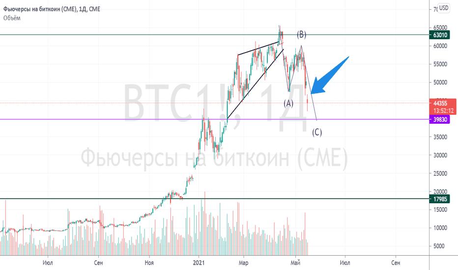 bitcoin comercial pe cme)