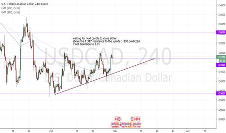 USDCAD: USDCAD Bullish short term trade