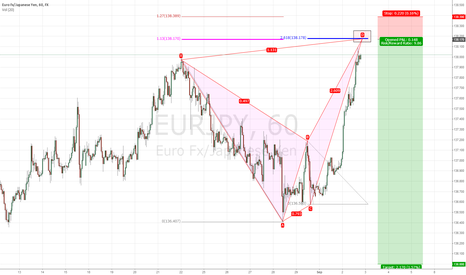 EURJPY: My 113/2618 Failed Breakout Bat