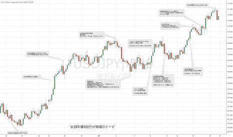 USDJPY: 先週のドル円の振り返り