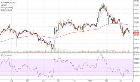 ICICIBANK: ICICI Bank ( BULLS Vs BEARS ) Daily Chart