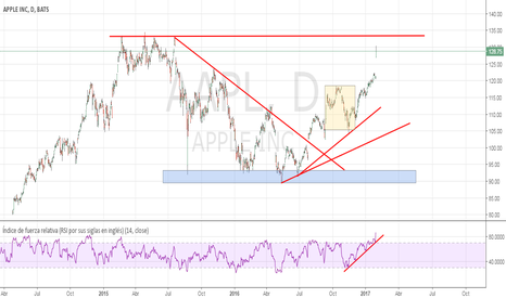 AAPL: Appel & Trump