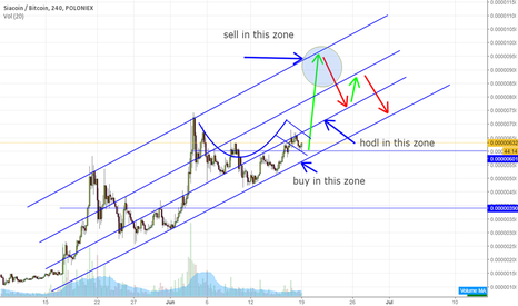 SCBTC: Siacoin Game Plan make them $$$ C&H Breakout