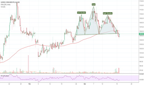 GODREJCP: Head and Shoulder pattern breakout retested