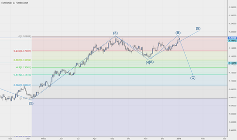 EURUSD: EUR/USD, Corrección onda 4, que tipo de correcion sera?