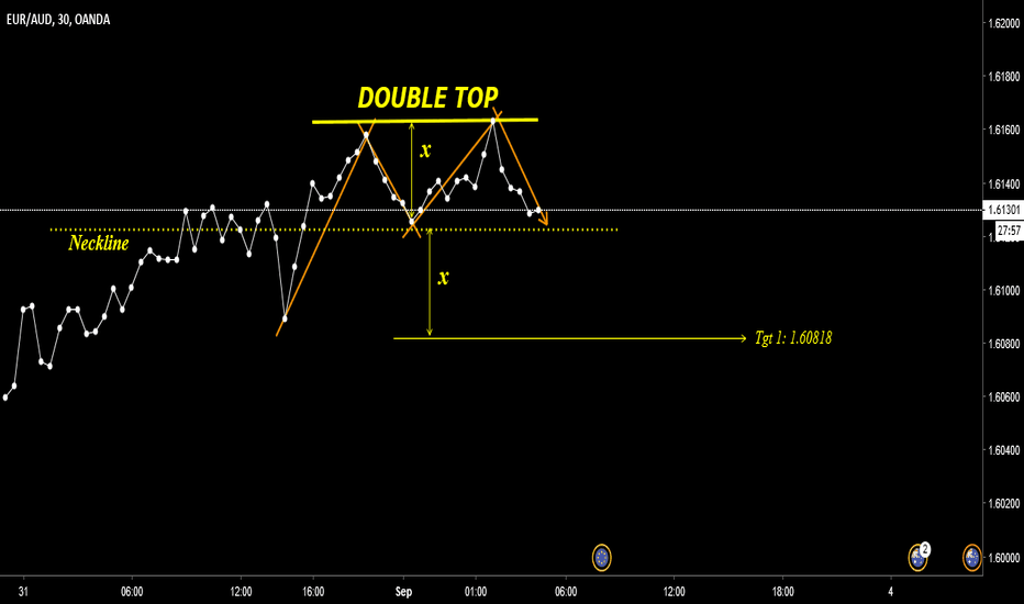 EURAUD: EurAud - Short Scalping opportunity on 30 Min