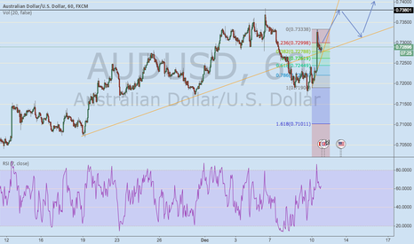 AUDUSD: AUDUSD long @0.7290 uptrend continuation with 0.382 retracement