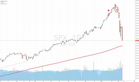 SPX: SPX: More downside probable